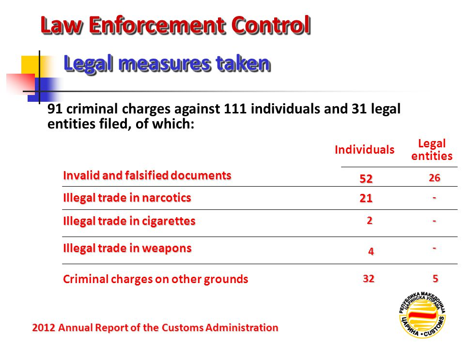 Law Enforcement Control 91 criminal charges against 111 individuals and 31 legal entities filed, of which: Legal measures taken 2012 Annual Reportof t