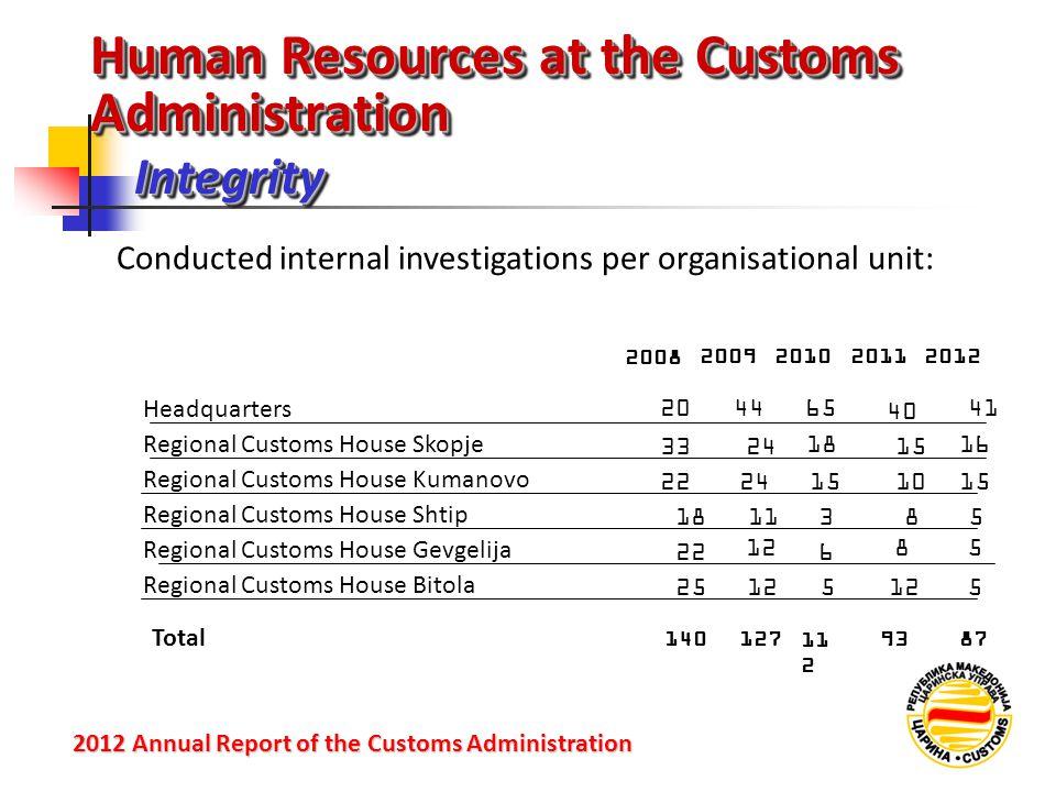 IntegrityIntegrity 2012 Annual Reportof the Customs Administration 2012 Annual Report of the Customs Administration Human Resources at the Customs Adm