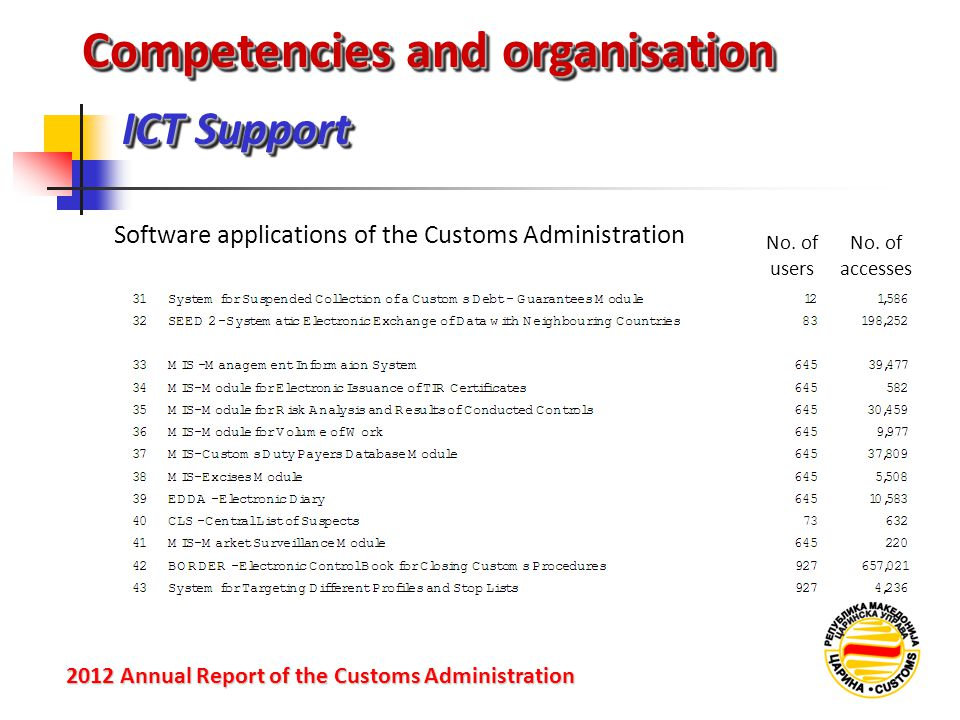 ICT Support 2012 Annual Reportof the Customs Administration 2012 Annual Report of the Customs Administration Competencies and organisation Software applications of the Customs Administration No.