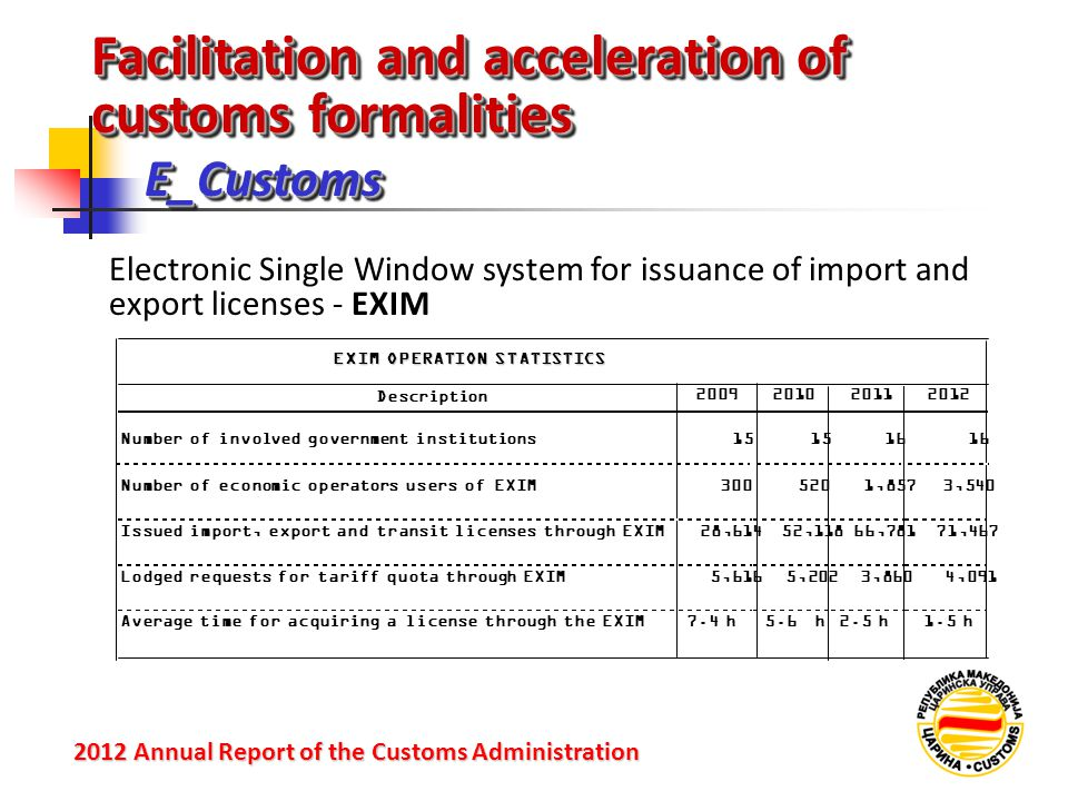 1.5 h2.5 h5.6 h Facilitation and acceleration of customs formalities Е_Customs 2012 Annual Reportof the Customs Administration 2012 Annual Report of the Customs Administration Electronic Single Window system for issuance of import and export licenses - EXIM Description 2009201020112012 Number of involved government institutions15 16 Number of economic operators users of EXIM3005201,8573,540 Issued import, export and transit licenses through EXIM28,61452,11866,78171,467 Lodged requests for tariff quota through EXIM5,2023,8604,091 Average time for acquiring a license through the EXIM EXIM OPERATION STATISTICS 7.4 h 5,616