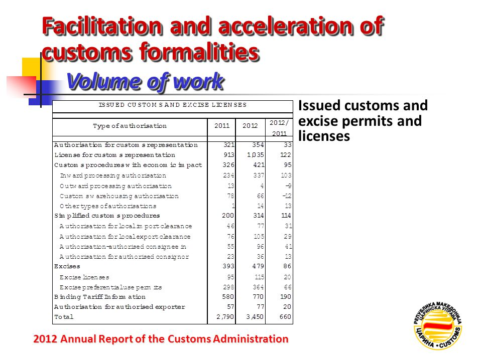 Facilitation and acceleration of customs formalities Volume of work 2012 Annual Reportof the Customs Administration 2012 Annual Report of the Customs Administration Issued customs and excise permits and licenses