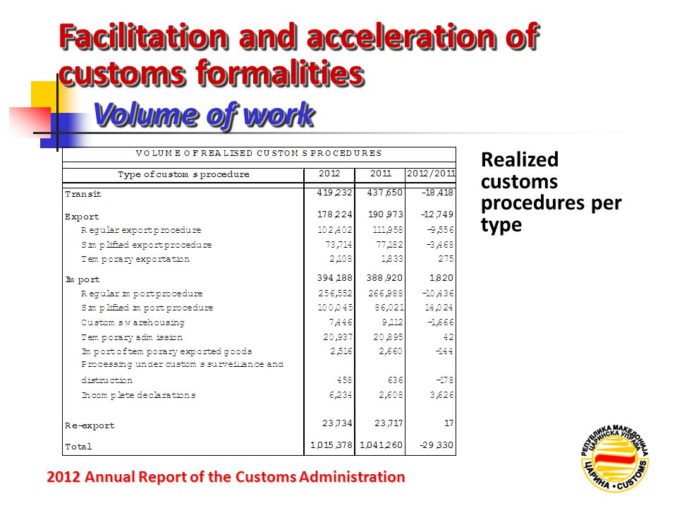 Facilitation and acceleration of customs formalities Volume of work 2012 Annual Reportof the Customs Administration 2012 Annual Report of the Customs Administration Realized customs procedures per type