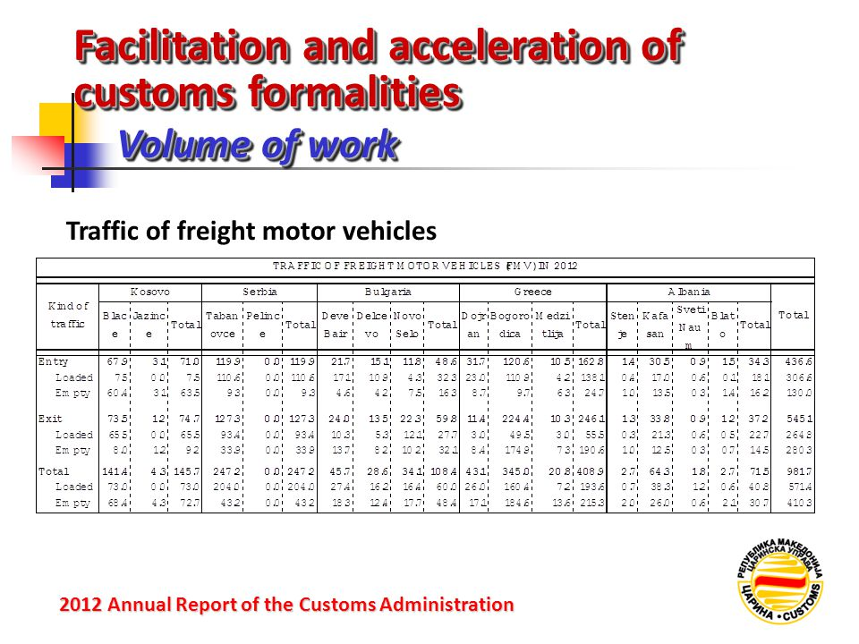 Facilitation and acceleration of customs formalities Volume of work 2012 Annual Reportof the Customs Administration 2012 Annual Report of the Customs Administration Traffic of freight motor vehicles