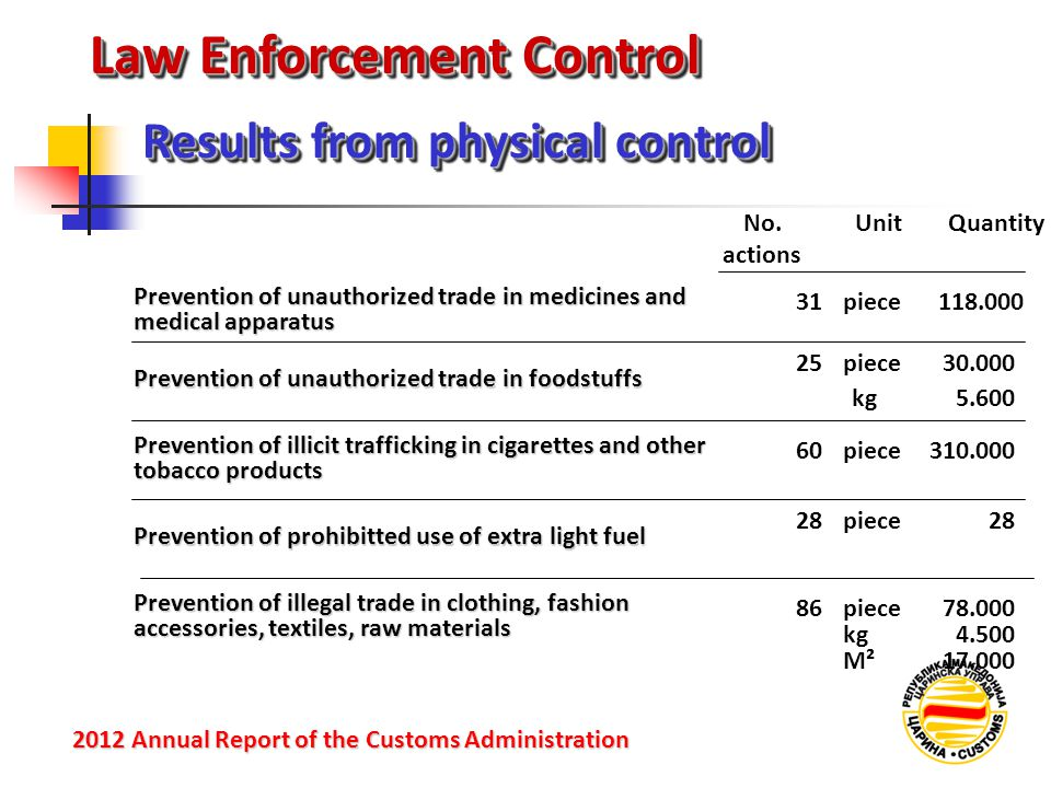 Law Enforcement Control Results from physical control 2012 Annual Reportof the Customs Administration 2012 Annual Report of the Customs Administration Prevention of unauthorized trade in foodstuffs Prevention of illicit trafficking in cigarettes and other tobacco products Prevention of prohibitted use of extra light fuel Prevention of illegal trade in clothing, fashion accessories, textiles, raw materials No.