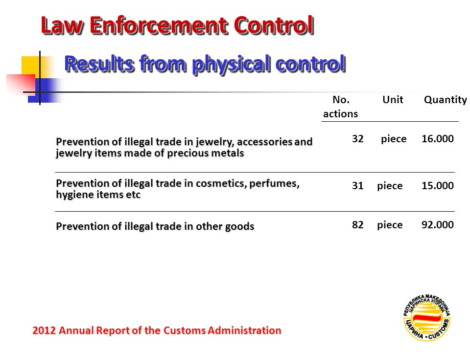 Law Enforcement Control Results from physical control 2012 Annual Reportof the Customs Administration 2012 Annual Report of the Customs Administration Prevention of illegal trade in jewelry, accessories and jewelry items made of precious metals Prevention of illegal trade in cosmetics, perfumes, hygiene items etc Prevention of illegal trade in other goods No.