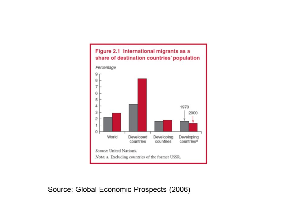 Source: Global Economic Prospects (2006)