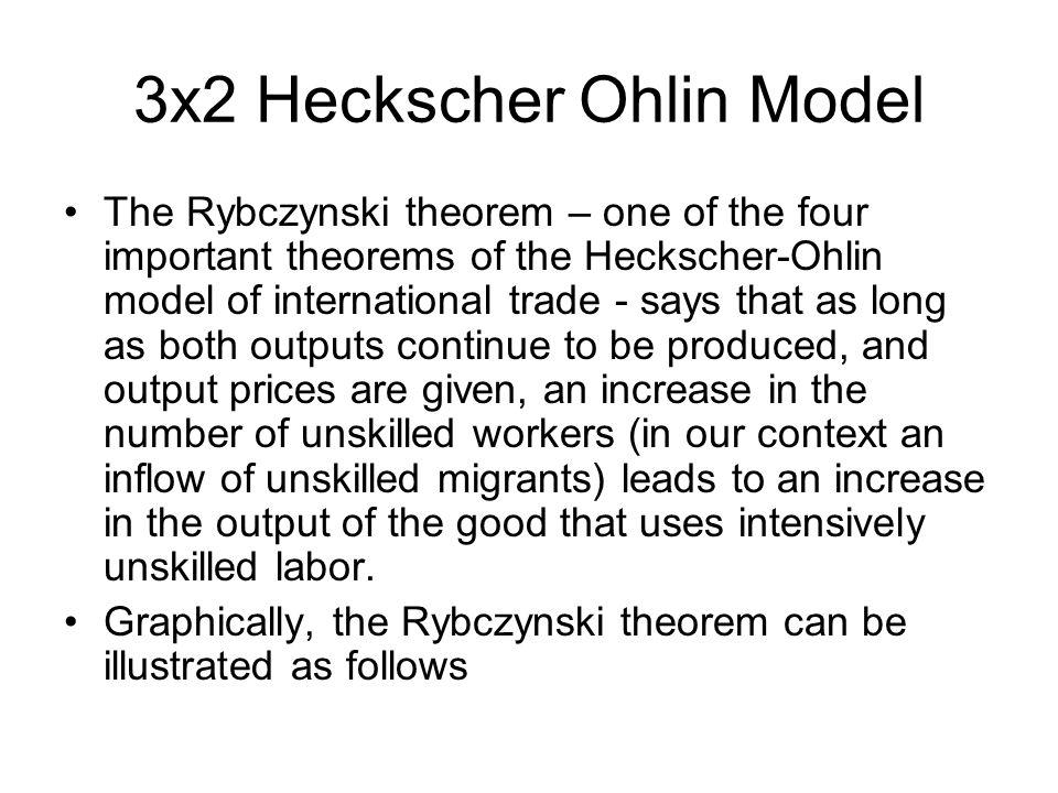 3x2 Heckscher Ohlin Model The Rybczynski theorem – one of the four important theorems of the Heckscher-Ohlin model of international trade - says that