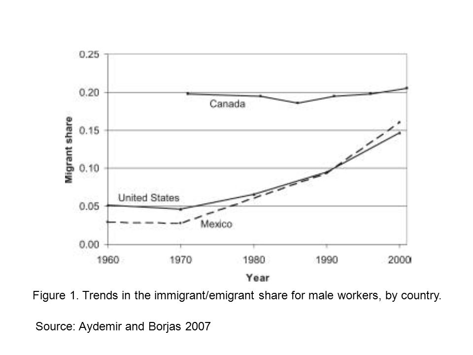 Figure 1.Trends in the immigrant/emigrant share for male workers, by country.