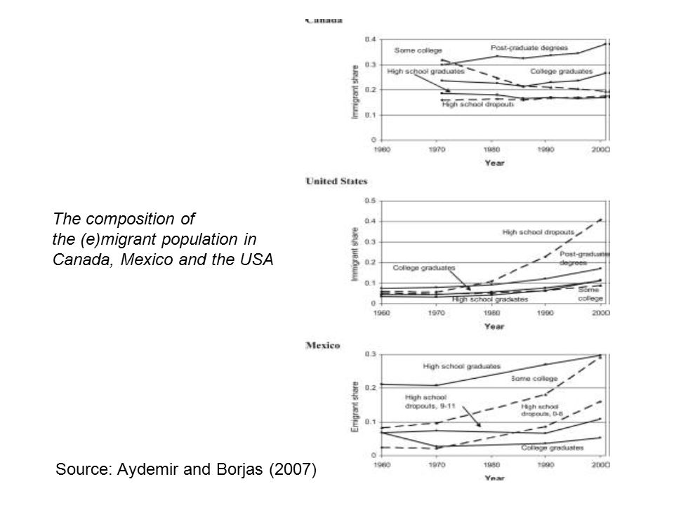Source: Aydemir and Borjas (2007) The composition of the (e)migrant population in Canada, Mexico and the USA