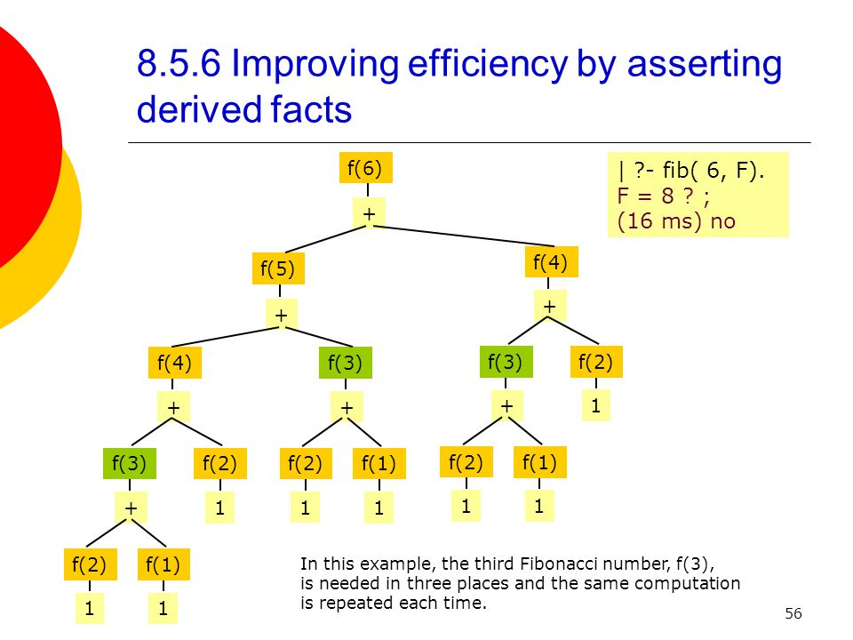 56 8.5.6 Improving efficiency by asserting derived facts + 1 + + 1 1 1 + + 1 + f(5) f(6) f(4) f(3)f(2) 1 f(1) 1 + f(3) 1 f(2)f(1) f(4) f(3)f(2) f(1) f(2) | - fib( 6, F).