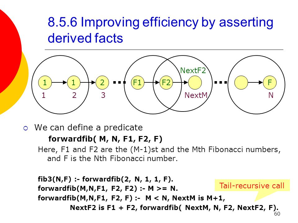 60 8.5.6 Improving efficiency by asserting derived facts F1F2 NextF2 NextM 112 123 F N  We can define a predicate forwardfib( M, N, F1, F2, F) Here, F1 and F2 are the (M-1)st and the Mth Fibonacci numbers, and F is the Nth Fibonacci number.
