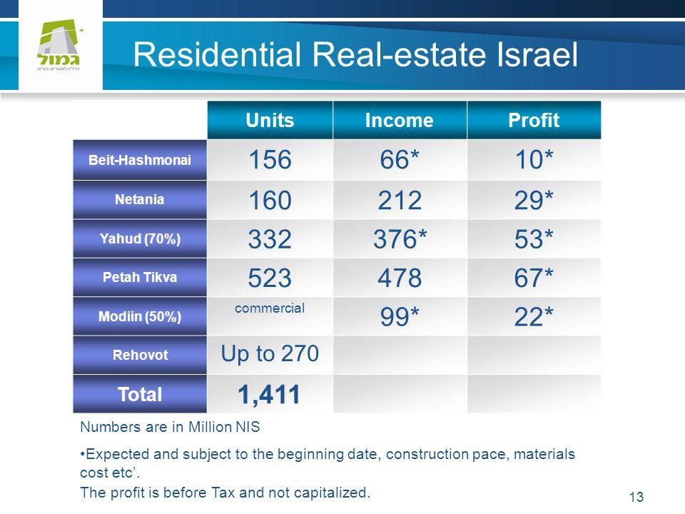 13 Residential Real-estate Israel ProfitIncomeUnits 10*66*156 Beit-Hashmonai 29*212160 Netania 53*376*332 Yahud (70%) 67*478523 Petah Tikva 22*99* com
