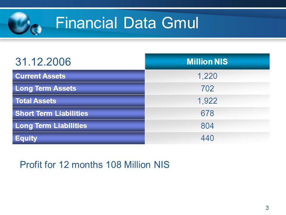 3 Financial Data Gmul Million NIS 31.12.2006 1,220 Current Assets 702 Long Term Assets 1,922 Total Assets 678 Short Term Liabilities 804 Long Term Lia