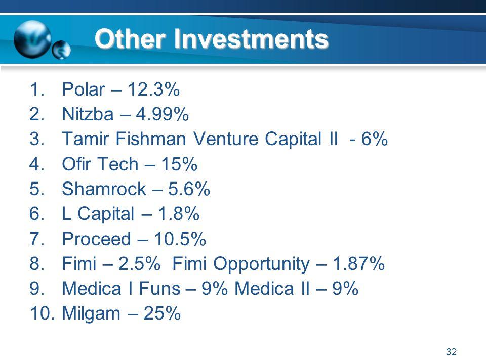 32 Other Investments 1.Polar – 12.3% 2.Nitzba – 4.99% 3.Tamir Fishman Venture Capital II - 6% 4.Ofir Tech – 15% 5.Shamrock – 5.6% 6.L Capital – 1.8% 7