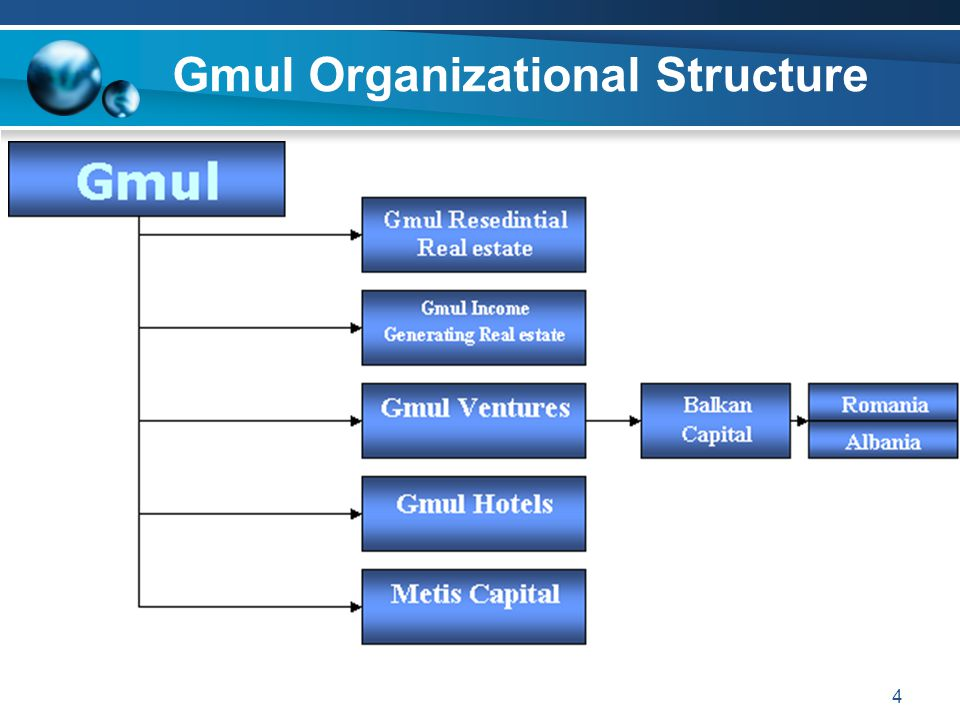 4 Gmul Organizational Structure