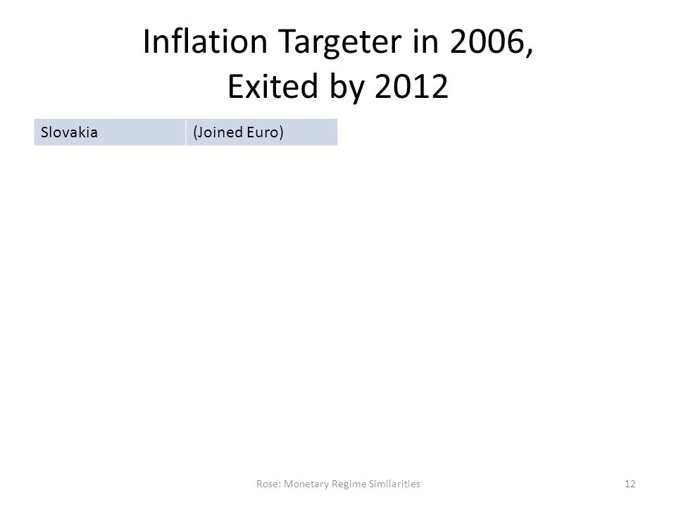 Inflation Targeter in 2006, Exited by 2012 Rose: Monetary Regime Similarities12 Slovakia(Joined Euro)