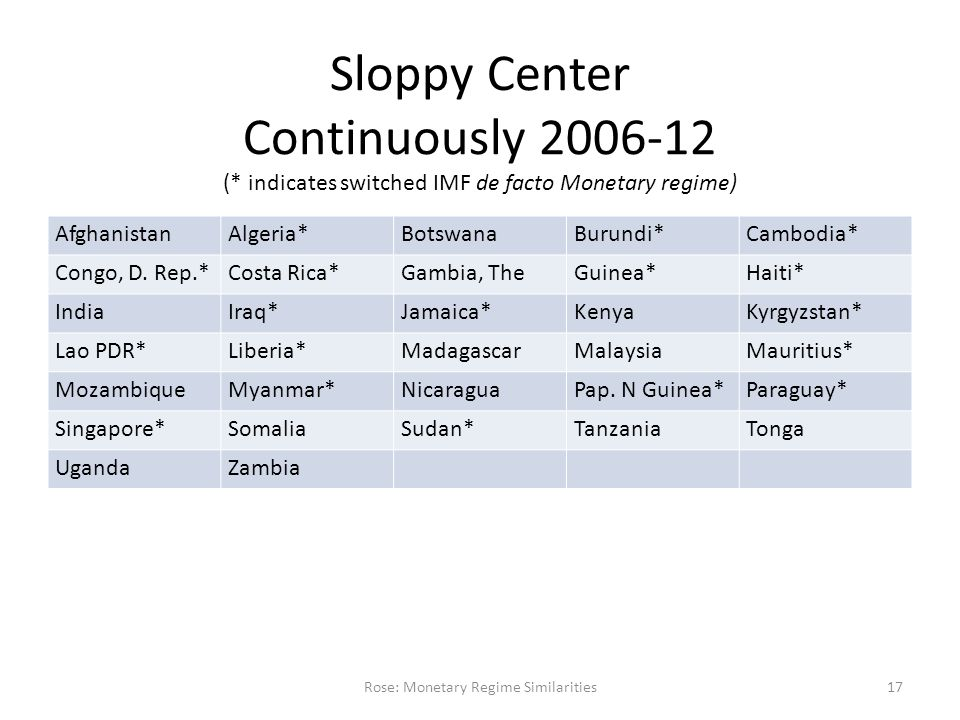 Sloppy Center Continuously 2006-12 (* indicates switched IMF de facto Monetary regime) Rose: Monetary Regime Similarities17 AfghanistanAlgeria*BotswanaBurundi*Cambodia* Congo, D.
