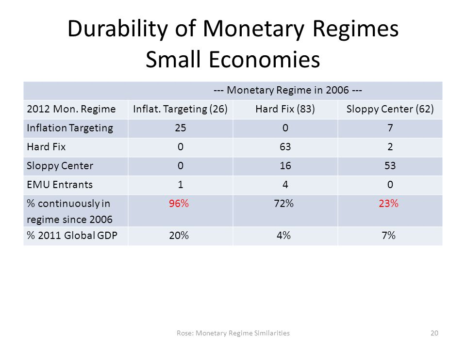 Durability of Monetary Regimes Small Economies --- Monetary Regime in 2006 --- 2012 Mon.