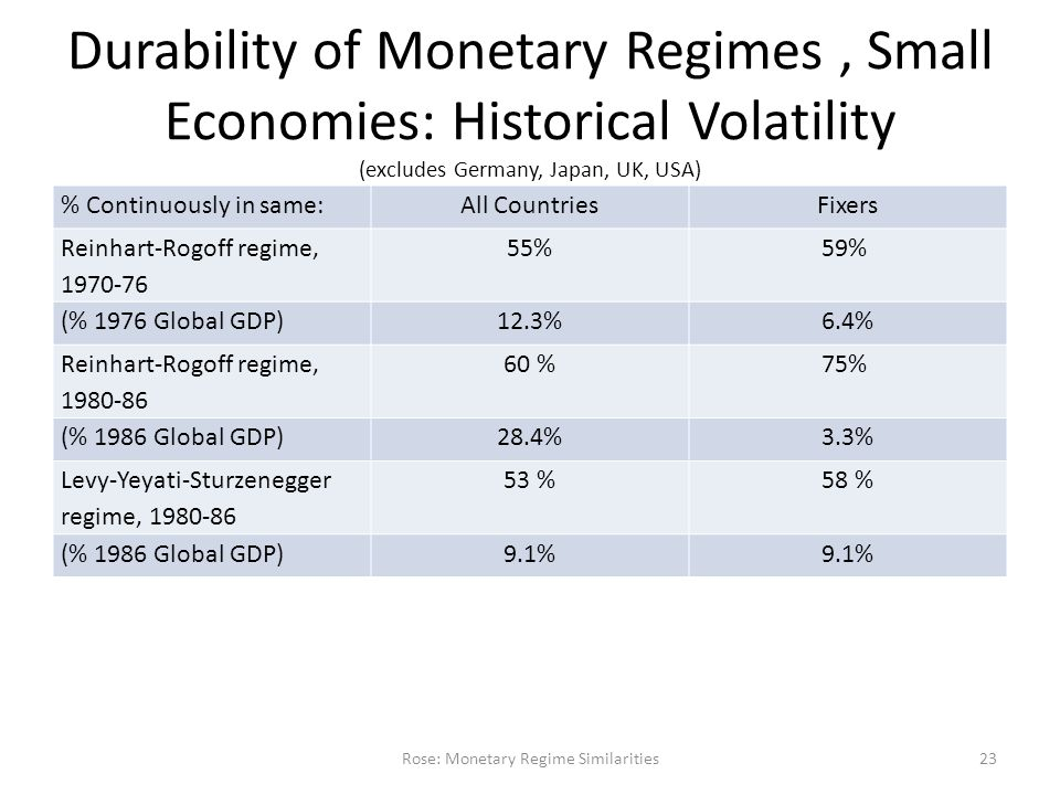 Durability of Monetary Regimes, Small Economies: Historical Volatility (excludes Germany, Japan, UK, USA) % Continuously in same:All CountriesFixers Reinhart-Rogoff regime, 1970-76 55%59% (% 1976 Global GDP)12.3%6.4% Reinhart-Rogoff regime, 1980-86 60 %75% (% 1986 Global GDP)28.4%3.3% Levy-Yeyati-Sturzenegger regime, 1980-86 53 %58 % (% 1986 Global GDP)9.1% Rose: Monetary Regime Similarities23