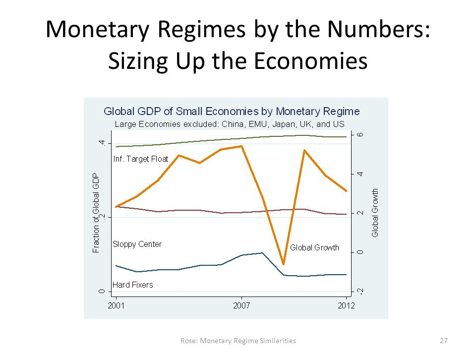 Monetary Regimes by the Numbers: Sizing Up the Economies Rose: Monetary Regime Similarities27
