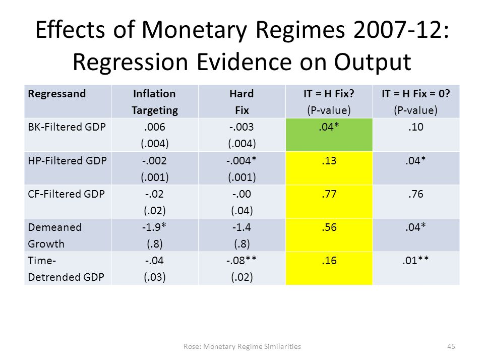 Effects of Monetary Regimes 2007-12: Regression Evidence on Output Regressand Inflation Targeting Hard Fix IT = H Fix.
