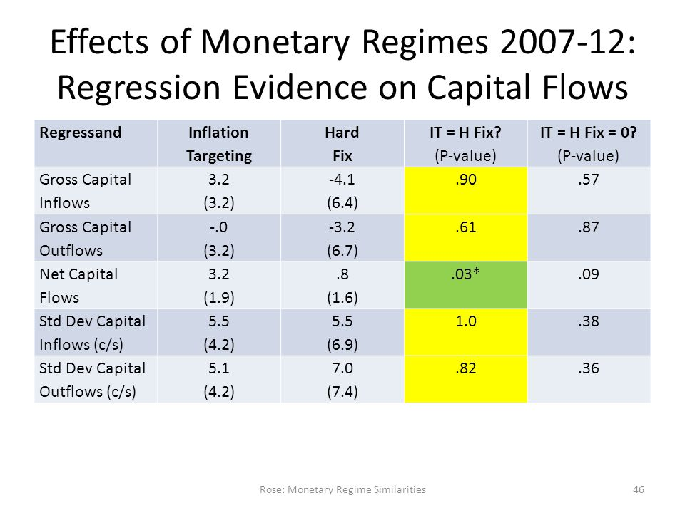 Effects of Monetary Regimes 2007-12: Regression Evidence on Capital Flows Regressand Inflation Targeting Hard Fix IT = H Fix.