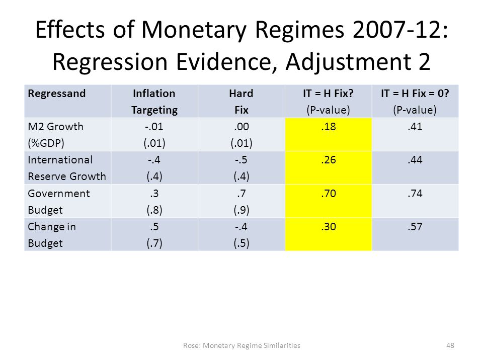Effects of Monetary Regimes 2007-12: Regression Evidence, Adjustment 2 Regressand Inflation Targeting Hard Fix IT = H Fix.