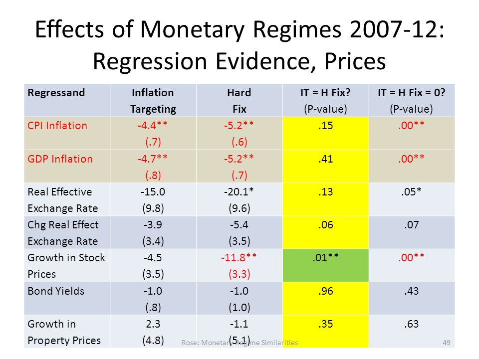 Effects of Monetary Regimes 2007-12: Regression Evidence, Prices Regressand Inflation Targeting Hard Fix IT = H Fix.