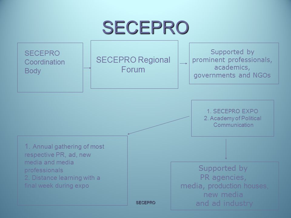 SECEPRO SECEPRO Regional Forum 1. SECEPRO EXPO 2. Academy of Political Communication Supported by PR agencies, media, production houses, new media and
