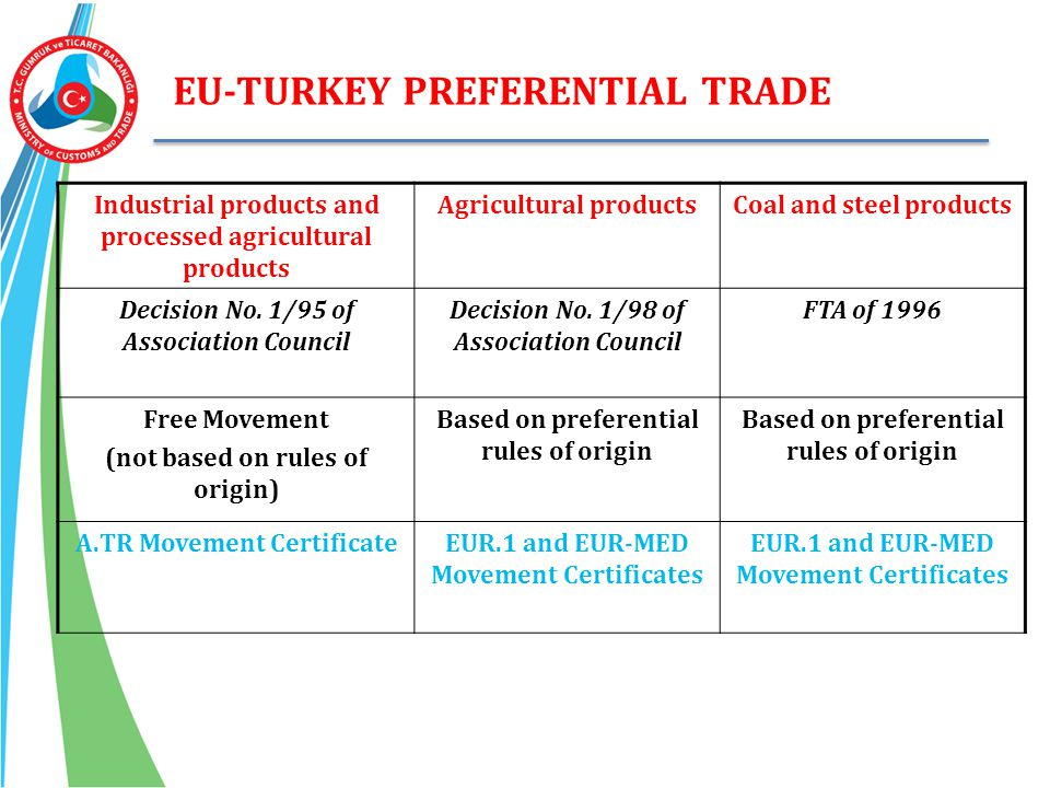 EU-TURKEY PREFERENTIAL TRADE Industrial products and processed agricultural products Agricultural productsCoal and steel products Decision No. 1/95 of