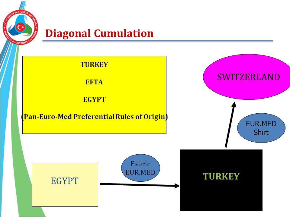 Diagonal Cumulation EGYPT TURKEY Fabric EUR.MED Shirt SWITZERLAND TURKEY EFTA EGYPT (Pan-Euro-Med Preferential Rules of Origin)