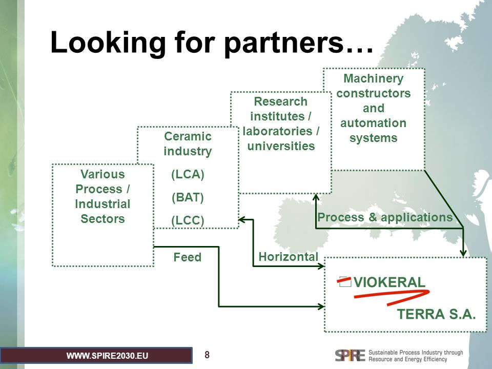 WWW.SPIRE2030.EU Machinery constructors and automation systems Research institutes / laboratories / universities Ceramic industry (LCA) (BAT) (LCC) Lo