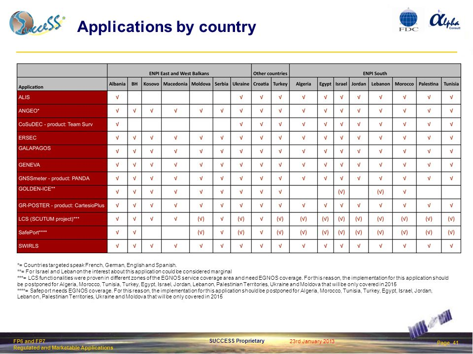 23rd January 2013 Page 41 SUCCESS Proprietary FP6 and FP7 Regulated and Marketable Applications Applications by country *= Countries targeted speak French, German, English and Spanish.