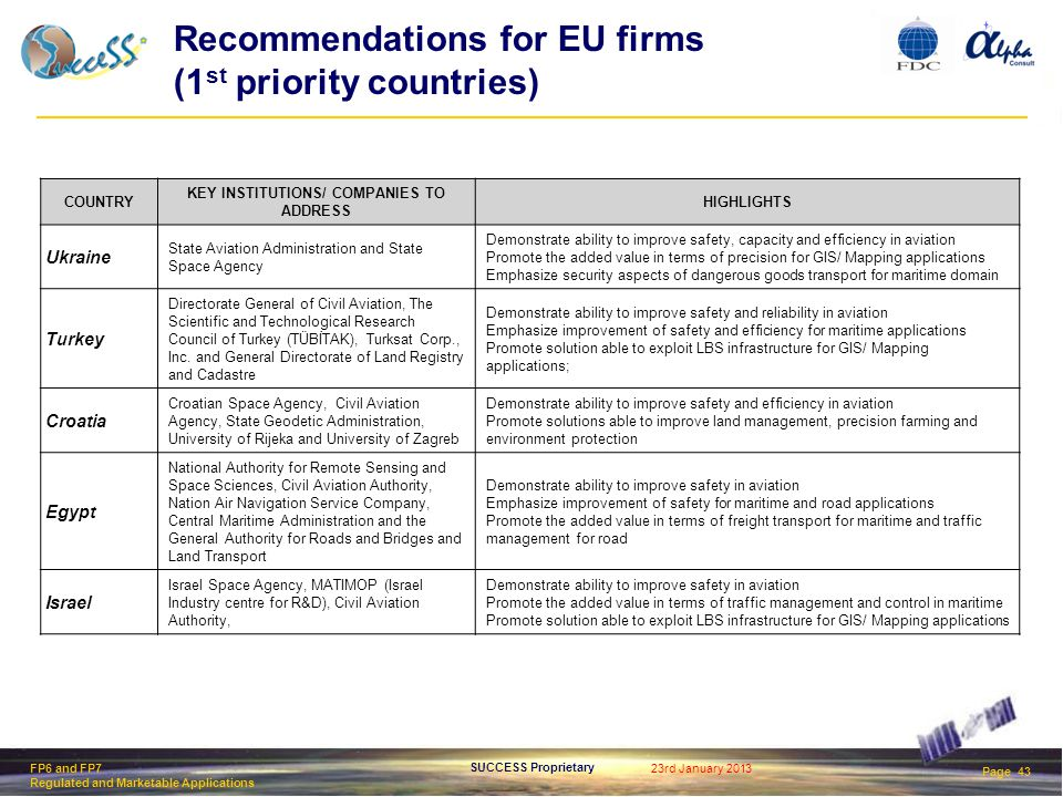 23rd January 2013 Page 43 SUCCESS Proprietary FP6 and FP7 Regulated and Marketable Applications Recommendations for EU firms (1 st priority countries) COUNTRY KEY INSTITUTIONS/ COMPANIES TO ADDRESS HIGHLIGHTS Ukraine State Aviation Administration and State Space Agency Demonstrate ability to improve safety, capacity and efficiency in aviation Promote the added value in terms of precision for GIS/ Mapping applications Emphasize security aspects of dangerous goods transport for maritime domain Turkey Directorate General of Civil Aviation, The Scientific and Technological Research Council of Turkey (TÜBİTAK), Turksat Corp., Inc.