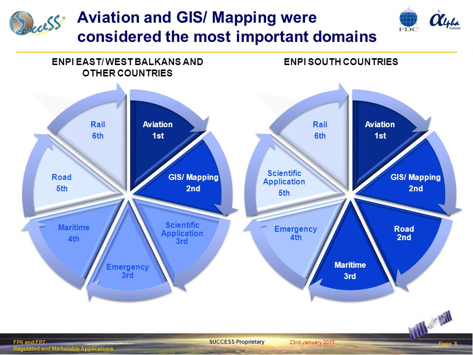 23rd January 2013 Page 8 SUCCESS Proprietary FP6 and FP7 Regulated and Marketable Applications Aviation and GIS/ Mapping were considered the most important domains ENPI EAST/ WEST BALKANS AND OTHER COUNTRIES ENPI SOUTH COUNTRIES
