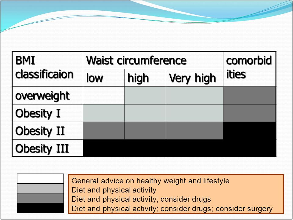 comorbid ities Waist circumference BMI classificaion Very high highlow overweight Obesity I Obesity II Obesity III General advice on healthy weight and lifestyle Diet and physical activity Diet and physical activity; consider drugs Diet and physical activity; consider drugs; consider surgery