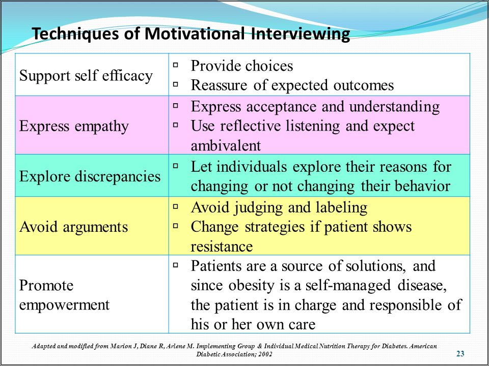 Techniques of Motivational Interviewing 23 Support self efficacy  Provide choices  Reassure of expected outcomes Express empathy  Express acceptance and understanding  Use reflective listening and expect ambivalent Explore discrepancies  Let individuals explore their reasons for changing or not changing their behavior Avoid arguments  Avoid judging and labeling  Change strategies if patient shows resistance Promote empowerment  Patients are a source of solutions, and since obesity is a self-managed disease, the patient is in charge and responsible of his or her own care Adapted and modified from Marion J, Diane R, Arlene M.