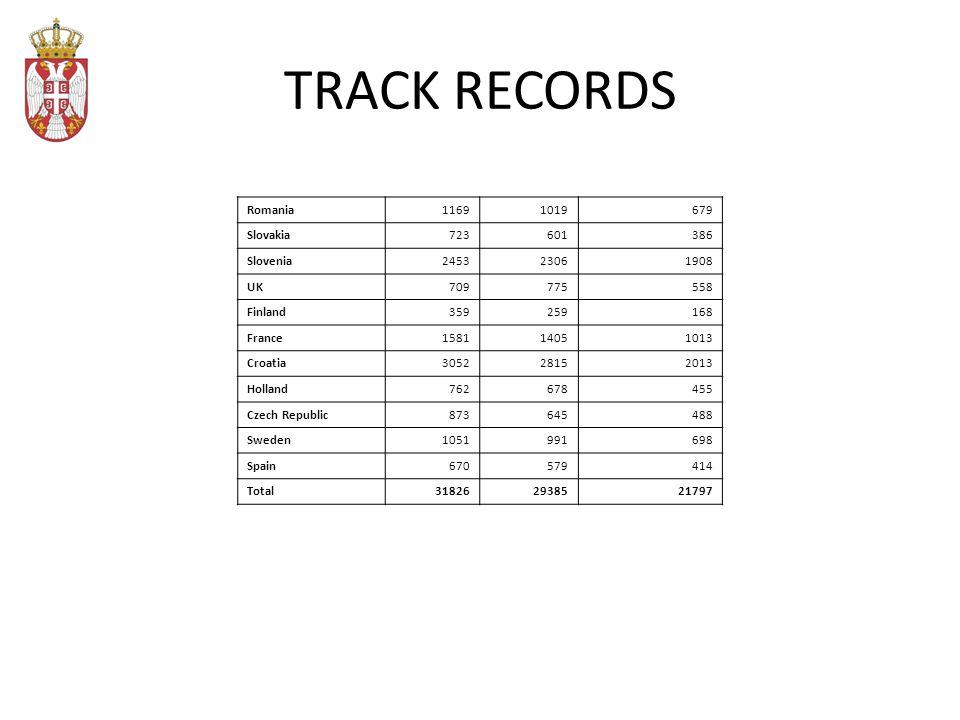 TRACK RECORDS Romania11691019679 Slovakia723601386 Slovenia245323061908 UK709775558 Finland359259168 France158114051013 Croatia305228152013 Holland762678455 Czech Republic873645488 Sweden1051991698 Spain670579414 Total318262938521797