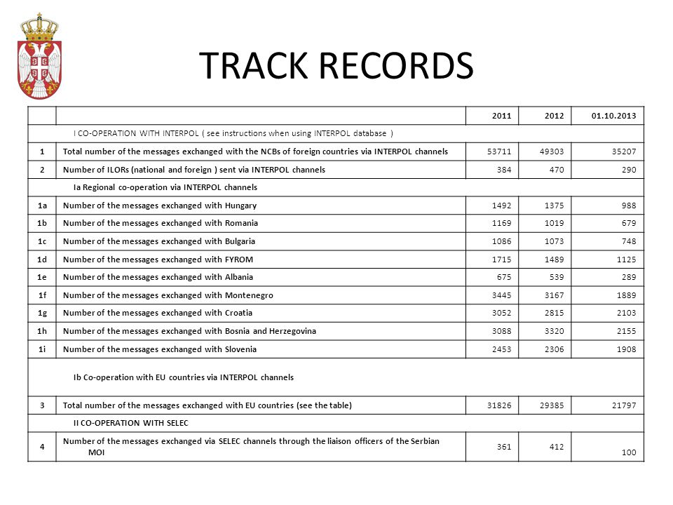 TRACK RECORDS 2011201201.10.2013 I CO-OPERATION WITH INTERPOL ( see instructions when using INTERPOL database ) 1Total number of the messages exchanged with the NCBs of foreign countries via INTERPOL channels5371149303 35207 2Number of ILORs (national and foreign ) sent via INTERPOL channels384470 290 Ia Regional co-operation via INTERPOL channels 1аNumber of the messages exchanged with Hungary14921375 988 1bNumber of the messages exchanged with Romania11691019 679 1cNumber of the messages exchanged with Bulgaria10861073 748 1dNumber of the messages exchanged with FYROM17151489 1125 1eNumber of the messages exchanged with Albania675539 289 1fNumber of the messages exchanged with Montenegro34453167 1889 1gNumber of the messages exchanged with Croatia30522815 2103 1hNumber of the messages exchanged with Bosnia and Herzegovina30883320 2155 1iNumber of the messages exchanged with Slovenia24532306 1908 Ib Co-operation with EU countries via INTERPOL channels 3Total number of the messages exchanged with EU countries (see the table)3182629385 21797 II CO-OPERATION WITH SELEC 4 Number of the messages exchanged via SELEC channels through the liaison officers of the Serbian MOI 361412 100