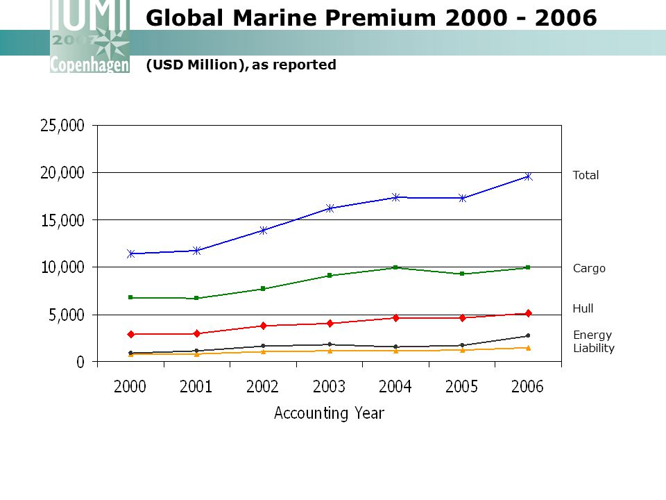 Global Marine Premium 2000 - 2006 (USD Million), as reported Total Cargo Hull Energy Liability