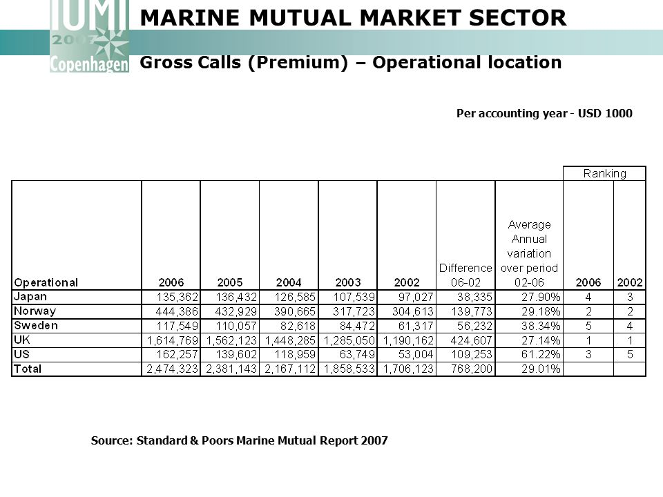 MARINE MUTUAL MARKET SECTOR Gross Calls (Premium) – Operational location Per accounting year - USD 1000 Source: Standard & Poors Marine Mutual Report