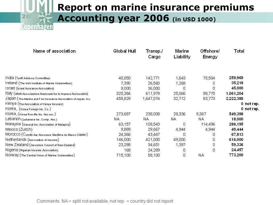 Report on marine insurance premiums Accounting year 2006 (in USD 1000) Comments: NA = split not available, not rep. = country did not report