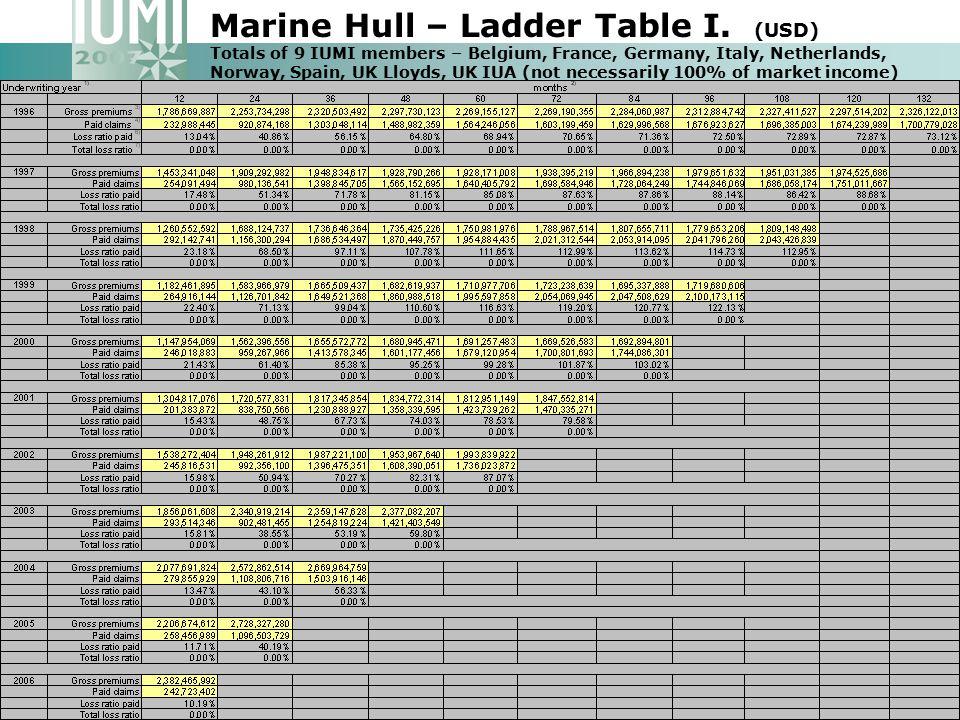 Marine Hull – Ladder Table I.