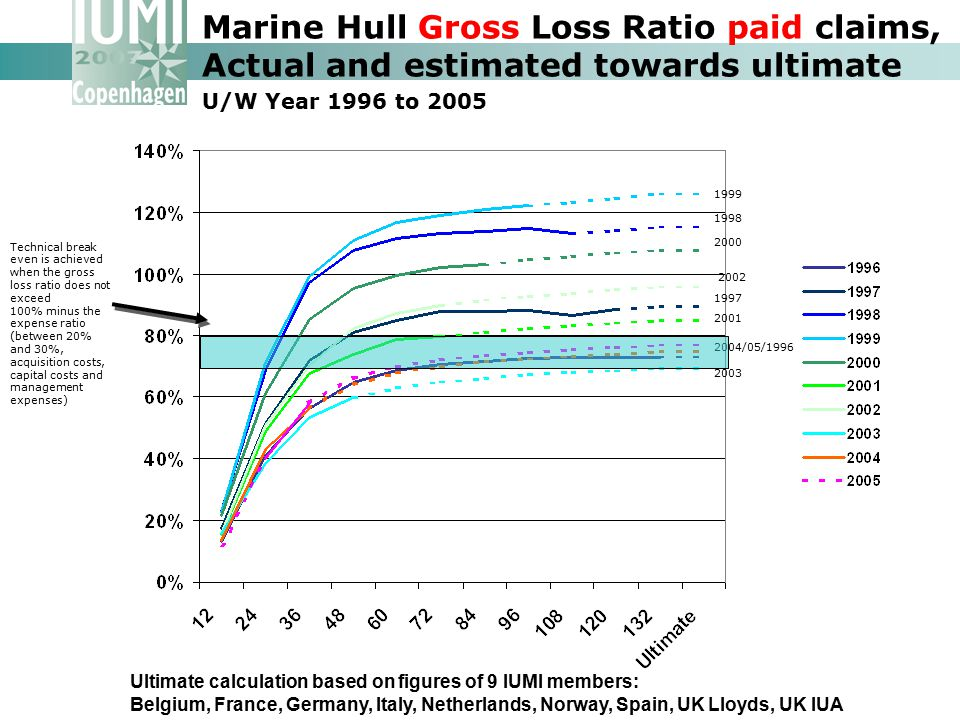 Ultimate calculation based on figures of 9 IUMI members: Belgium, France, Germany, Italy, Netherlands, Norway, Spain, UK Lloyds, UK IUA Marine Hull Gross Loss Ratio paid claims, Actual and estimated towards ultimate U/W Year 1996 to 2005 1999 1998 2000 2002 1997 2001 2004/05/1996 2003 Technical break even is achieved when the gross loss ratio does not exceed 100% minus the expense ratio (between 20% and 30%, acquisition costs, capital costs and management expenses)