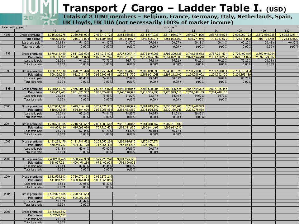 Transport / Cargo – Ladder Table I.