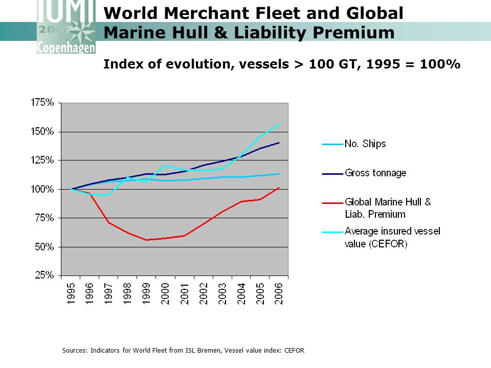 World Merchant Fleet and Global Marine Hull & Liability Premium Index of evolution, vessels > 100 GT, 1995 = 100% Sources: Indicators for World Fleet