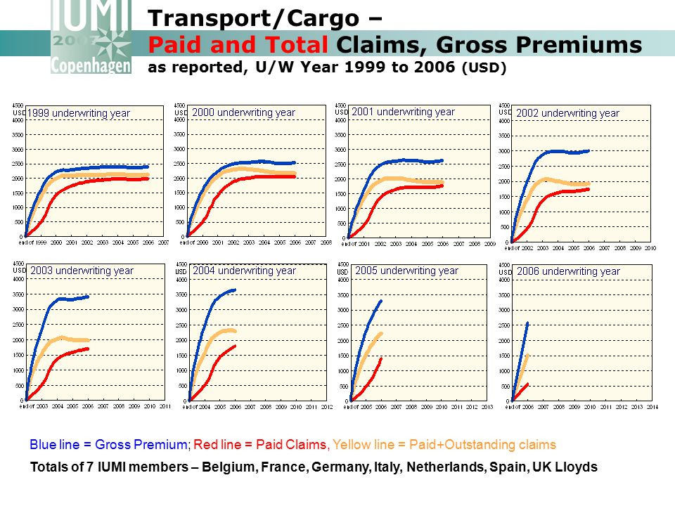 Transport/Cargo – Paid and Total Claims, Gross Premiums as reported, U/W Year 1999 to 2006 (USD) Totals of 7 IUMI members – Belgium, France, Germany,