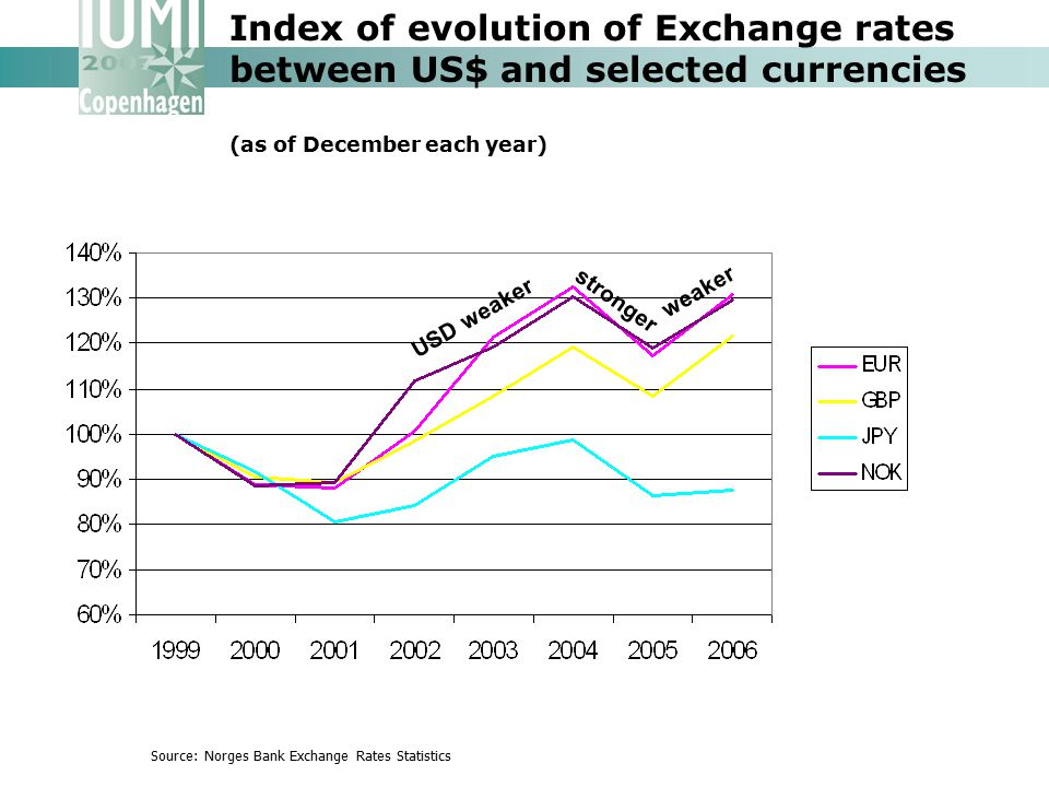 Index of evolution of Exchange rates between US$ and selected currencies (as of December each year) Source: Norges Bank Exchange Rates Statistics USD