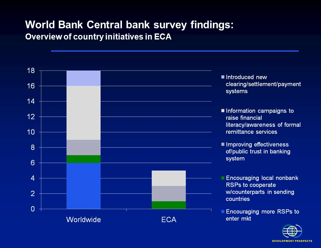 World Bank Central bank survey findings: Overview of country initiatives in ECA