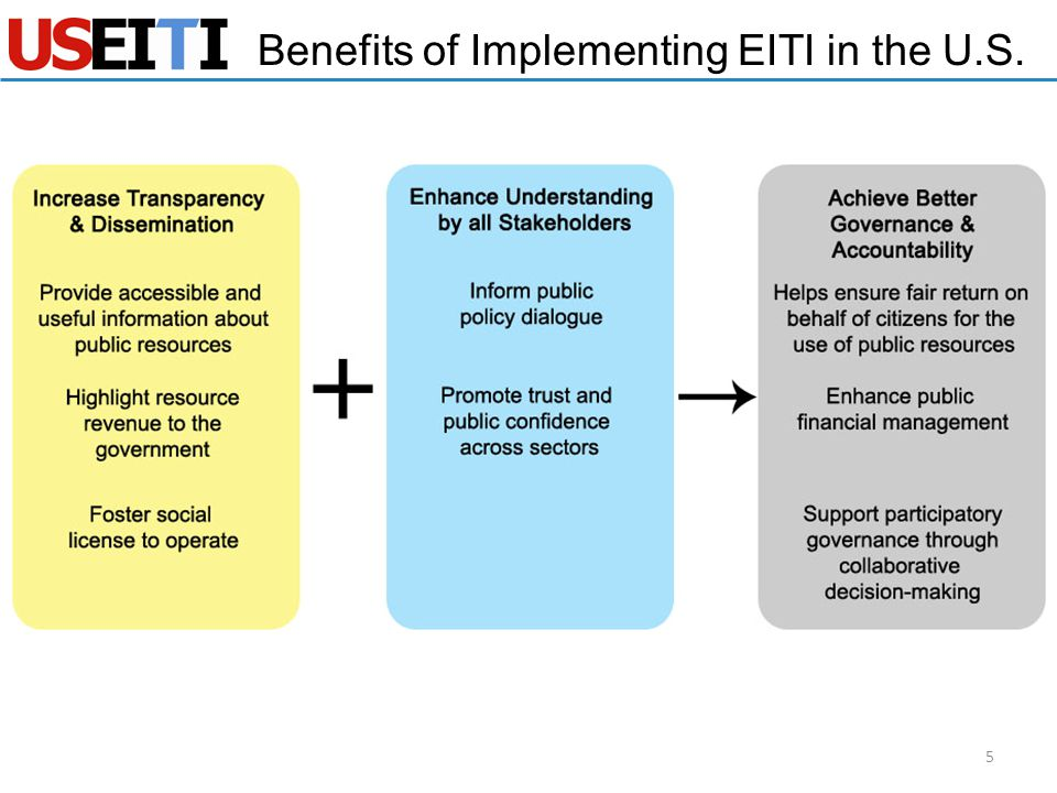 Benefits of Implementing EITI in the U.S. 5